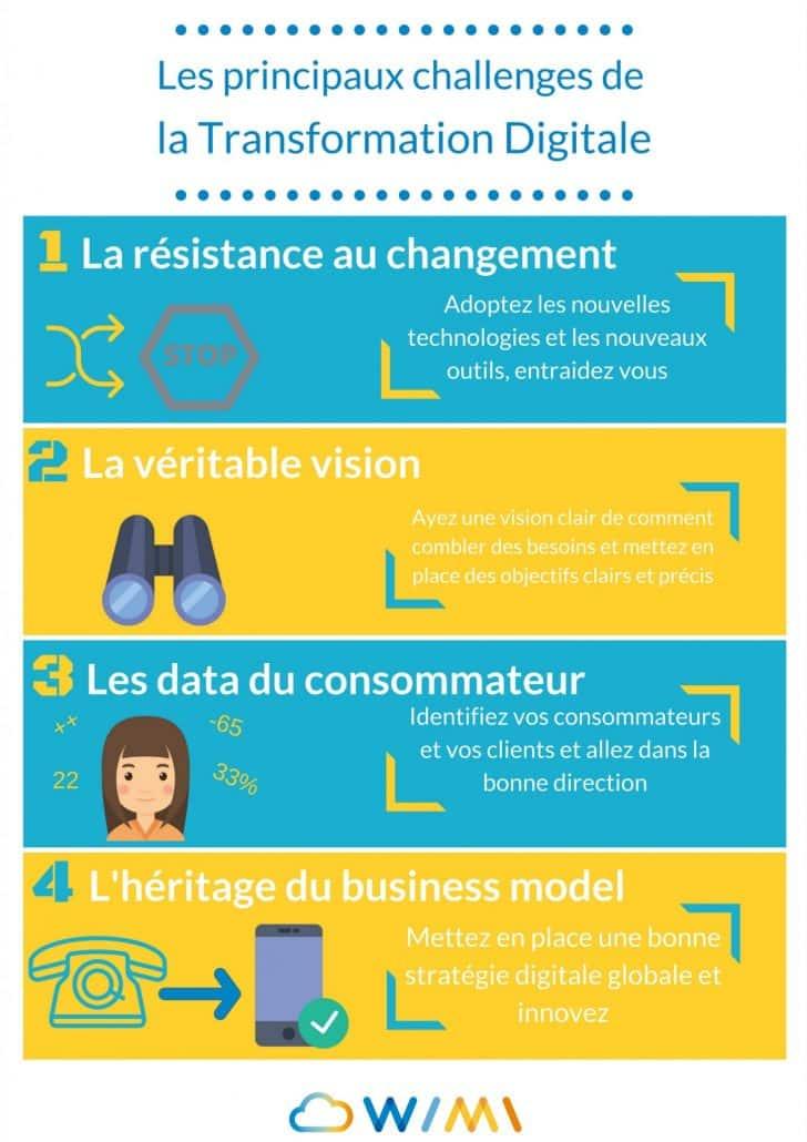 4 challenges de la transformation digitale infographie