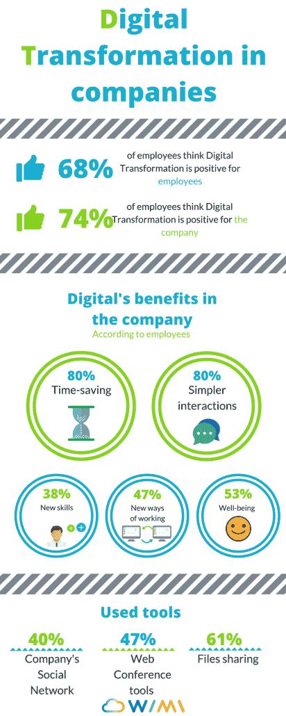 Digital Workplace and digital transformation