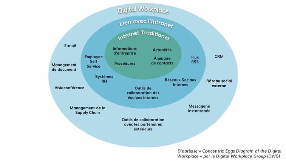 Diagram en oeuf de la Digital Workplace