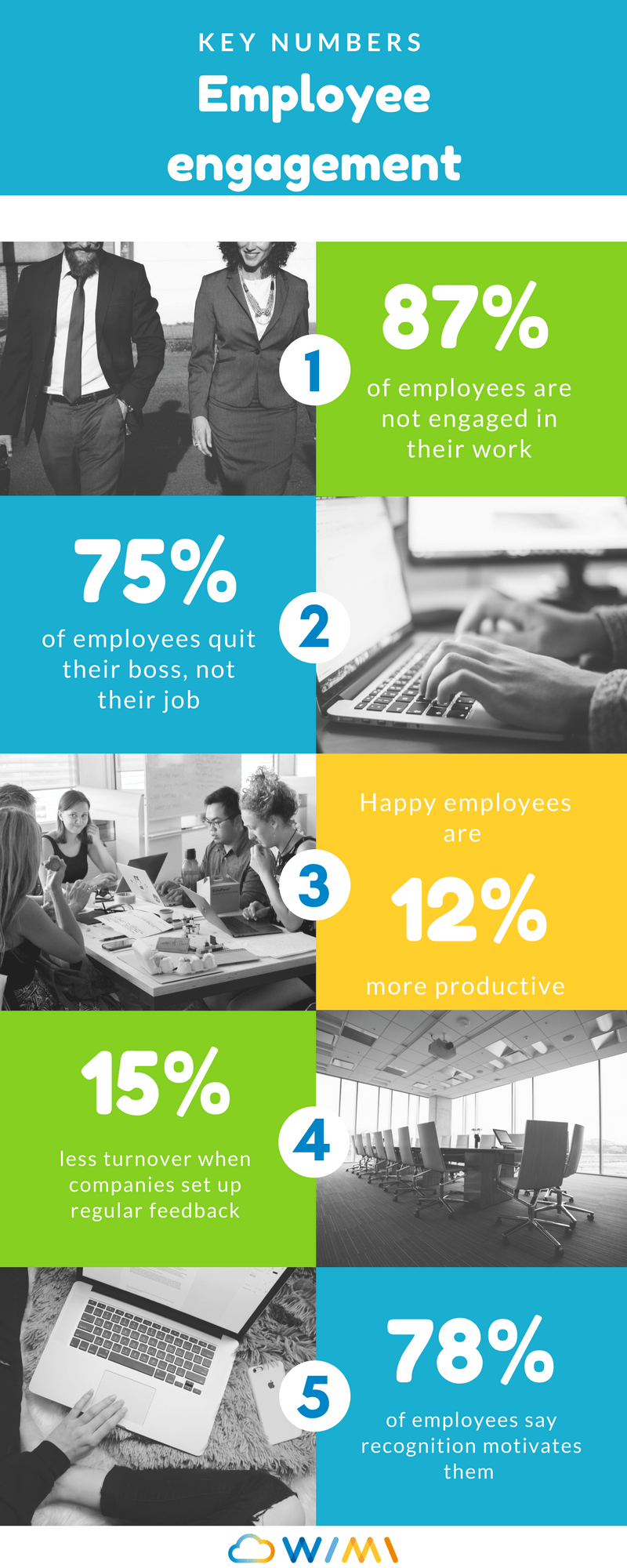 employee engagement infographic key numbers