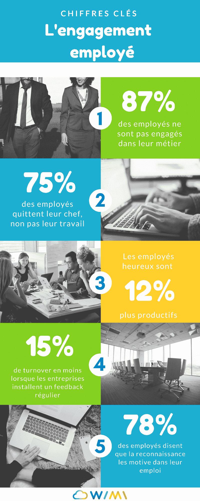 engagement employé infographie chiffre clés