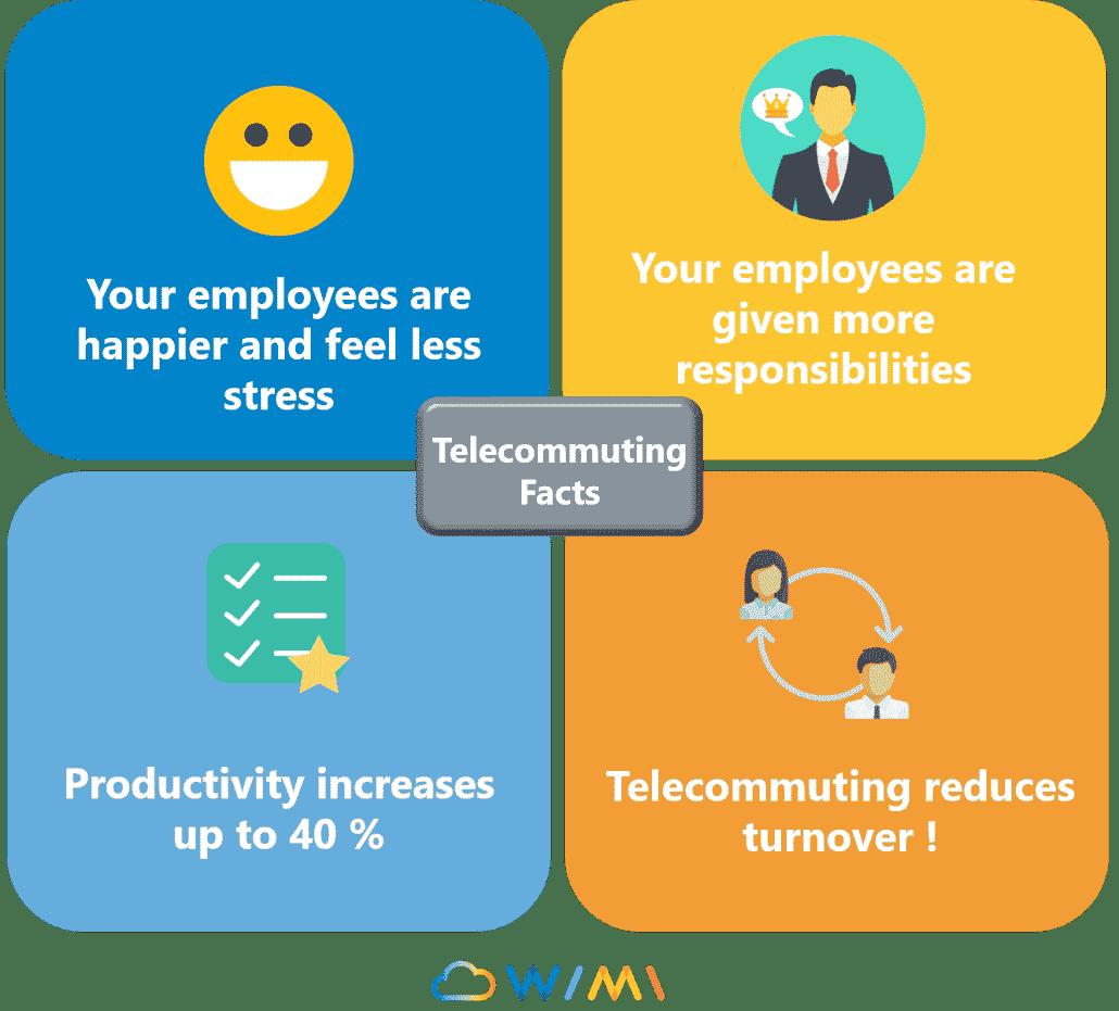 facts telecommuting 1030x931 1 - Wimi