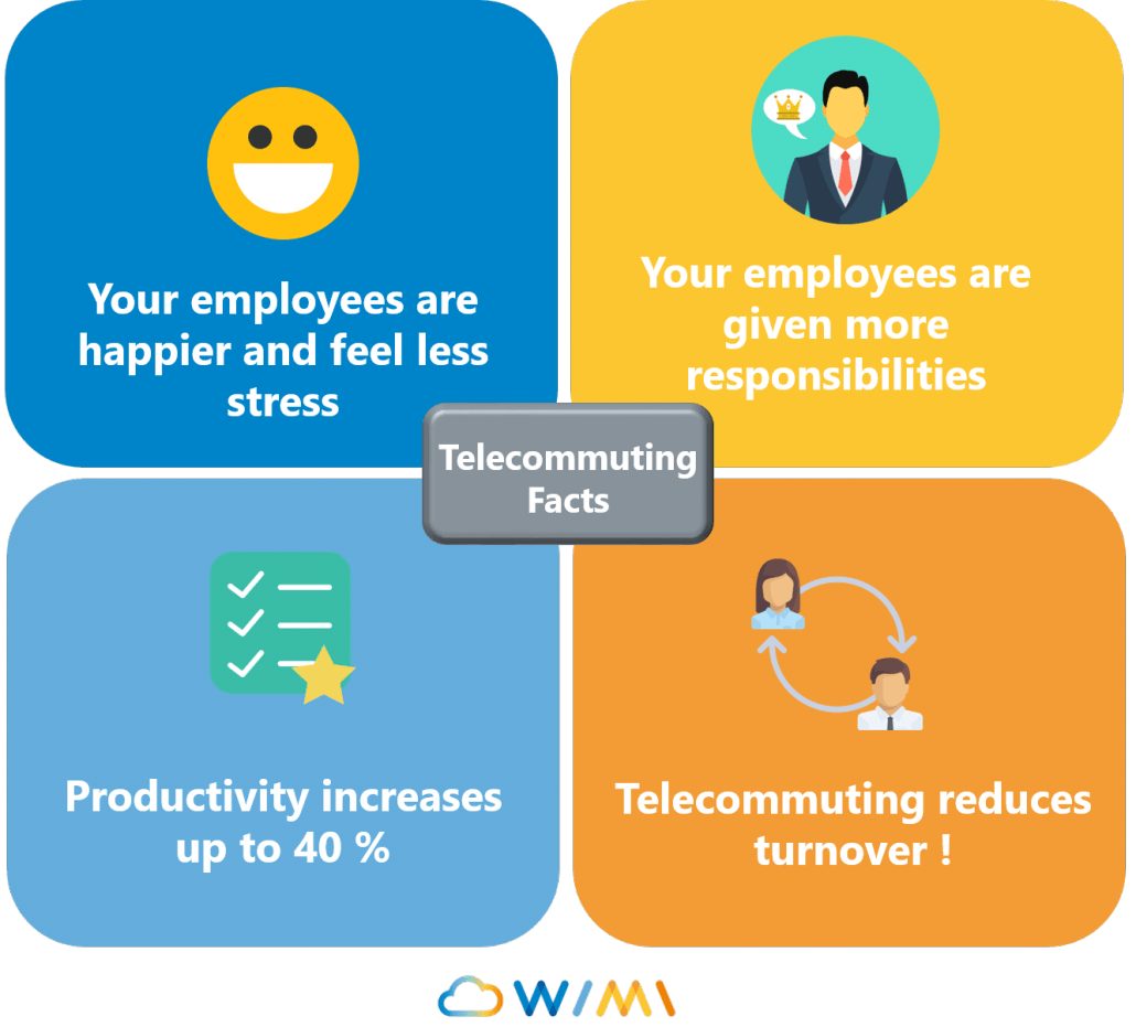 telecommuting why and how wimi you must embrace new communication technologies and not only emails there are a lot of solutions in order to improve communication wimi is one of them