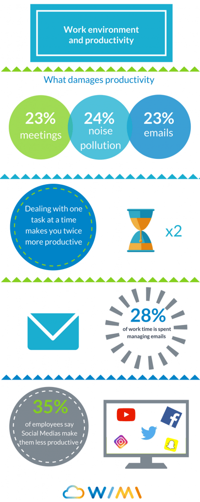 infographic work environment and productivity