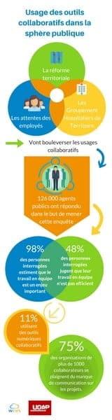 Usages Collaboratifs dans le Secteur Publique : Le Baromètre   Wimi - Gestion de projet