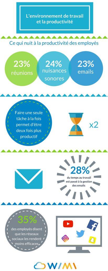 infographie environnement productivite 412x1030 1 - Wimi