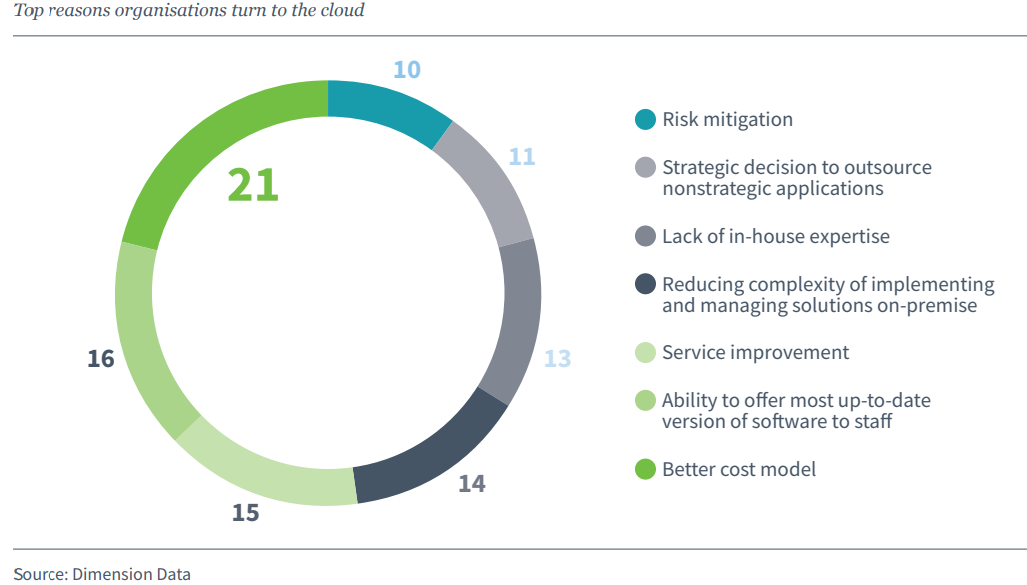 wimi digital workplace digital transformation cloud solution technology