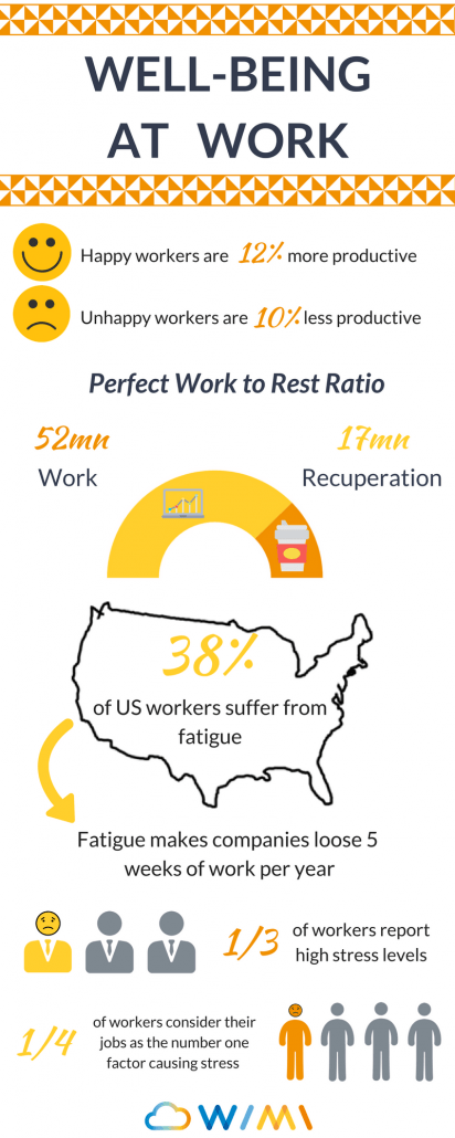 well-being at work infographic