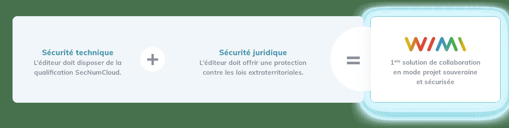 wimi freeze securite - Wimi